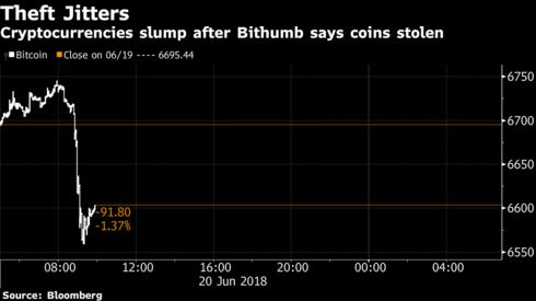 Bitcoin lại lao dốc vì 32 triệu USD bị đánh cắp - Ảnh 1.