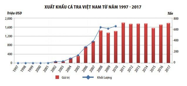 Cá tra xuất khẩu Việt Nam đã phát triển thế nào trong 20 năm qua? - Ảnh 1.