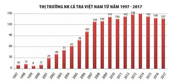Cá tra xuất khẩu Việt Nam đã phát triển thế nào trong 20 năm qua? - Ảnh 2.