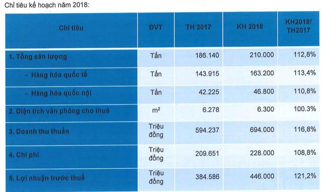 Saigon Cargo Service (SCS): Trả cổ tức 60% cho năm 2017, kế hoạch LNTT 466 tỷ đồng năm 2018 - Ảnh 1.