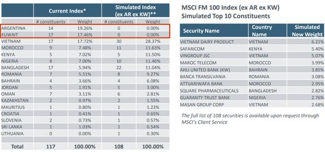 Đừng buồn vì chưa được nâng hạng, nhiều cổ phiếu Việt Nam sẽ sớm được quỹ ngoại đẩy mạnh mua vào - Ảnh 1.