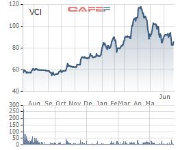 Chứng khoán Bản Việt chốt quyền nhận cổ tức và cổ phiếu thưởng tổng tỷ lệ 45% - Ảnh 1.