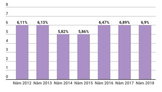 GDP Việt Nam 6 tháng đầu năm tăng 7,08% cao nhất từ năm 2011 - Ảnh 4.