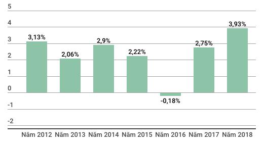 GDP Việt Nam 6 tháng đầu năm tăng 7,08% cao nhất từ năm 2011 - Ảnh 2.