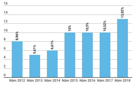 GDP Việt Nam 6 tháng đầu năm tăng 7,08% cao nhất từ năm 2011 - Ảnh 3.