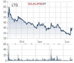 Trước thềm chuyển sàn HoSE, Chủ tịch Lộc Trời (LTG) khẳng định giá cổ phiếu chưa đúng có giá trị công ty - Ảnh 1.
