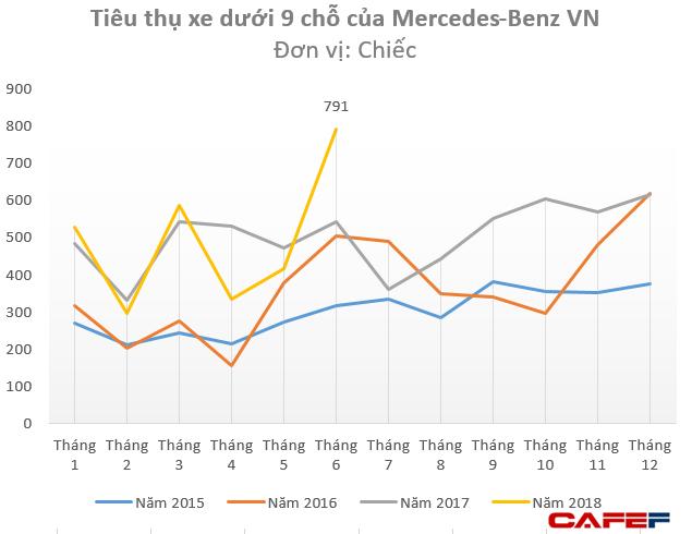 Tiêu thụ Mercedes Việt Nam lập kỷ lục trong tháng 6 khi dòng tiền rút ra khỏi thị trường chứng khoán - Ảnh 1.