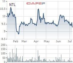 Một lãnh đạo của Lideco vừa đăng ký mua 4,75 triệu cổ phiếu NTL - Ảnh 1.