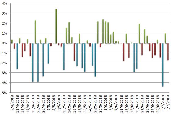 Cổ phiếu vốn hóa lớn nào giảm mạnh nhất trong cơn bão vừa qua - Ảnh 2.