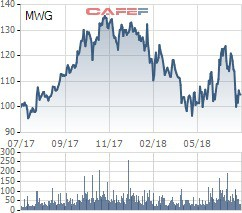 Cổ phiếu giảm sâu, thành viên HĐQT Thế giới Di động muốn bán bớt lượng cổ phiếu trị giá hơn 40 tỷ đồng - Ảnh 1.