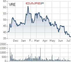 Vincom Retail thực hiện lấy ý kiến cổ đông bằng văn bản trong bối cảnh cổ phiếu VRE vẫn đang tiếp tục dò đáy - Ảnh 1.