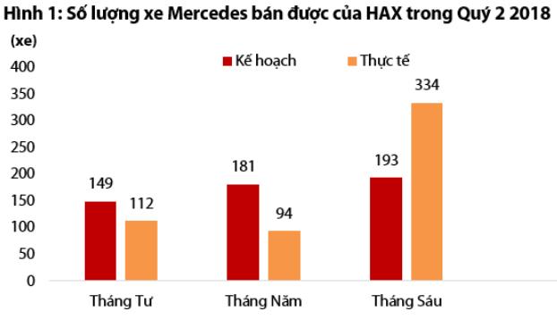 Chứng khoán Rồng Việt: Cổ phiếu Haxaco (HAX) có tiềm năng tăng trưởng nhưng mức độ rủi ro cao - Ảnh 1.