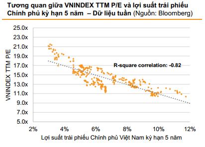 """VnDirect: """"TTCK Việt Nam vẫn còn khá rẻ, lưu ý cổ phiếu midcap"""" - Ảnh 3."""