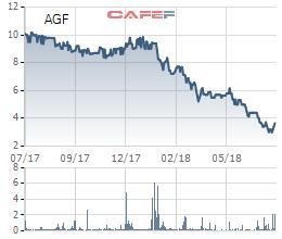 Cổ phiếu bị kiểm soát đặc biệt, nửa đầu năm lỗ 166 tỷ, lỗ lũy kế những 258 tỷ đồng, tương lai nào cho Agifish? - Ảnh 2.