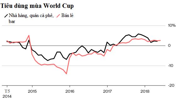 Ngành tiêu dùng Nga hưởng lợi từ World Cup - Ảnh 1.