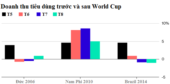 Ngành tiêu dùng Nga hưởng lợi từ World Cup - Ảnh 2.