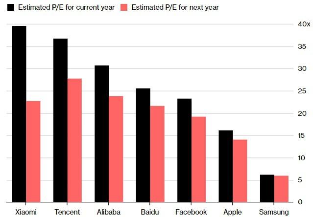 IPO thất bại thảm hại, tương lai Xiaomi đang ngày càng mịt mờ - Ảnh 2.