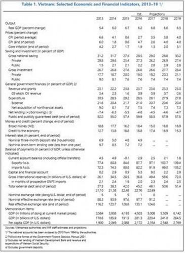 IMF: Cần tăng cường gối đệm để đối phó có 1 vài cú sốc - Ảnh 2.