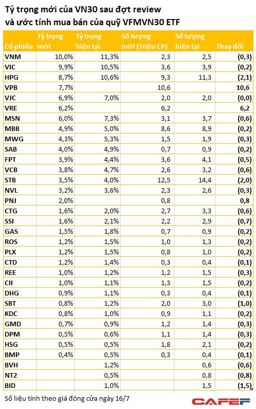 Quỹ VFMVN30 ETF với quy mô gần 4.000 tỷ sẽ bán ròng tất cả các cổ phiếu trong danh mục để dồn tiền mua VPB, VRE và PNJ