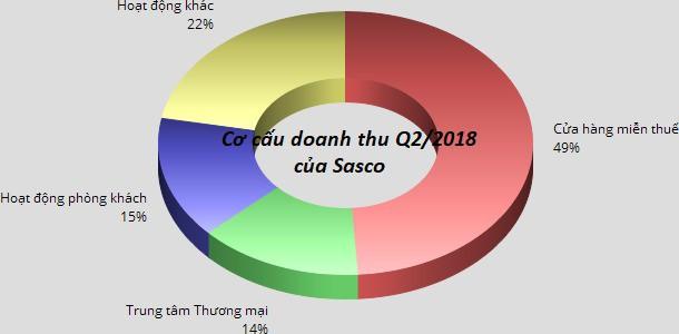Sasco (SAS): 6 tháng lãi trước thuế 220 tỷ đồng, hoàn thành 59% kế hoạch năm - Ảnh 1.