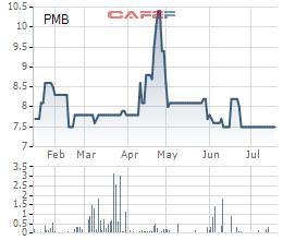 Các doanh nghiệp đạm PCE, PMB, PSE, PSW báo lãi trong quý 2 - Ảnh 2.