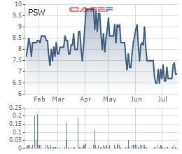 Các doanh nghiệp đạm PCE, PMB, PSE, PSW báo lãi trong quý 2 - Ảnh 3.