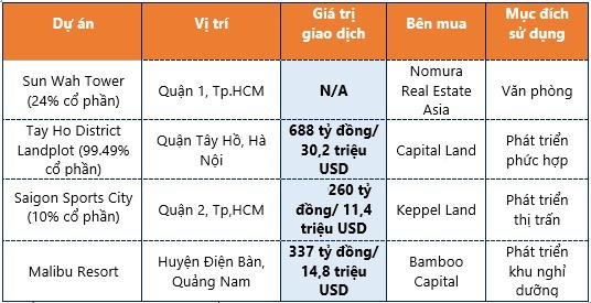 Thị trường bất động sản nửa đầu năm: Sôi động dòng vốn ngoại - Ảnh 1.