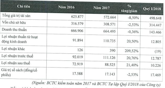 Bia Sài Gòn Hà Nội chào sàn Upcom có giá tham chiếu 32.000 đồng/cổ phiếu - Ảnh 1.