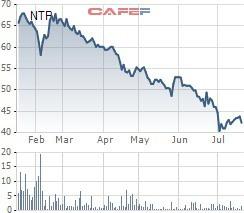 Nhựa Tiền Phong (NTP): Giá nguyên liệu đầu vào tăng mạnh, LNST 6 tháng còn 150 tỷ đồng, giảm 26% so với cùng kỳ - Ảnh 2.