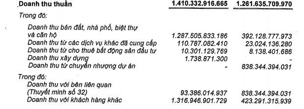 Nam Long (NLG): Có 2.600 tỷ đồng gửi ngân hàng, 6 tháng lãi gần 300 tỷ đồng - giảm 24% so với cùng kỳ - Ảnh 2.