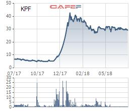 Tài chính Hoàng Minh (KPF): Cục vàng Cam Lâm lại mang về lãi khủng, nửa đầu năm lãi ròng đột biến 108 lần - Ảnh 1.