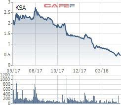 Cổ phiếu KSA và B82 bị hủy niêm yết bắt buộc - Ảnh 1.
