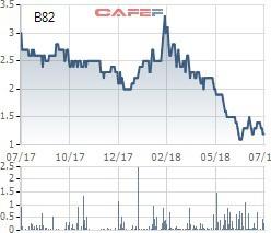 Cổ phiếu KSA và B82 bị hủy niêm yết bắt buộc - Ảnh 2.