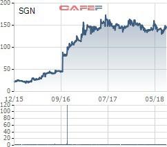 SAGS chào sàn HoSE có giá tham chiếu trong ngày chuyển nhượng Thứ nhất 140.000 đồng/cp - Ảnh 1.