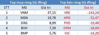 Khối ngoại phân phối ròng gần 200 tỷ đồng, Vn-Index mất mốc 930 điểm trong phiên 25/7 - Ảnh 1.