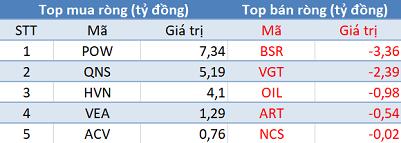 Khối ngoại phân phối ròng gần 200 tỷ đồng, Vn-Index mất mốc 930 điểm trong phiên 25/7 - Ảnh 3.