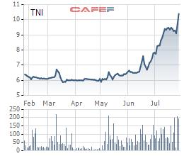 Mở rộng phân khúc xuất khẩu, cổ phiếu TNI lần đầu vượt mệnh giá trong năm 2018 - Ảnh 1.