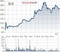 Saigon Cargo Service (SCS) chào sàn Upcom có giá tham chiếu 174.105 đồng/cp - Ảnh 1.