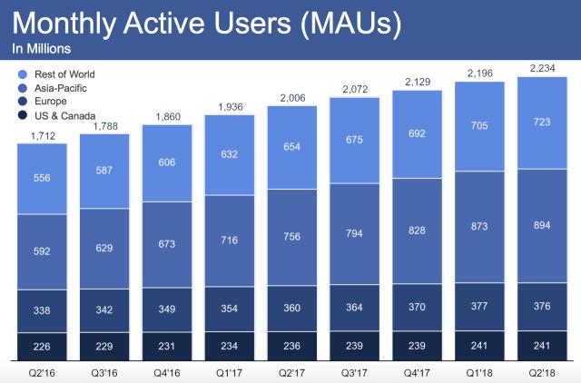 Lý do thật sự phía sau khiến giá cổ phiếu Facebook sụt giảm và đánh mất 120 tỷ USD giá trị - Ảnh 3.
