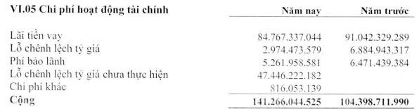 Đạm Cà Mau: Có 4.500 tỷ đồng gửi ngân hàng; LNST 6 tháng 413 tỷ đồng, giảm 27% so với cùng kỳ - Ảnh 3.
