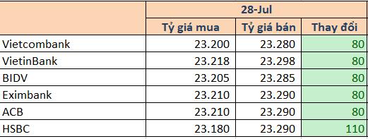 USD tự do tăng mạnh lên 23.480 đồng - Ảnh 1.