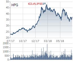 Hòa Phát (HPG): LNST 6 tháng đạt 4.425 tỷ đồng, tăng 27% so với cùng kỳ - Ảnh 2.