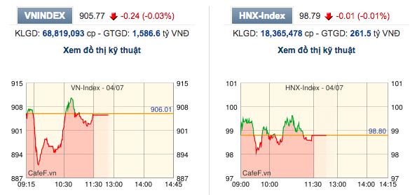Thị trường giằng co, một số chỉ số vẫn chưa thể xanh - Ảnh 1.