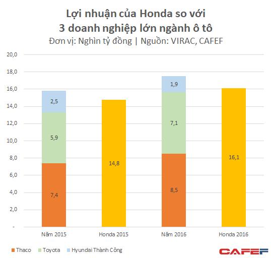 Ô tô dù tăng trưởng cao, lợi nhuận của Thaco và Toyota vẫn nhỏ bé khi đặt cạnh mức lãi 16.000 tỷ đồng của Honda Việt Nam - Ảnh 2.