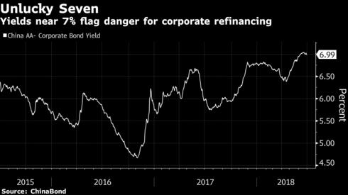 Trung Quốc: Tỷ lệ vỡ nợ trái phiếu và số doanh nghiệp bị hạ xếp hạng tăng cao kỷ lục - Ảnh 2.