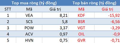"""Khối ngoại không ngừng """"xả hàng"""", Vn-Index mất mốc 900 điểm trong phiên 5/7 - Ảnh 3."""