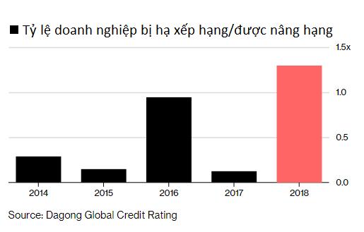 Trung Quốc: Tỷ lệ vỡ nợ trái phiếu và số doanh nghiệp bị hạ xếp hạng tăng cao kỷ lục - Ảnh 1.