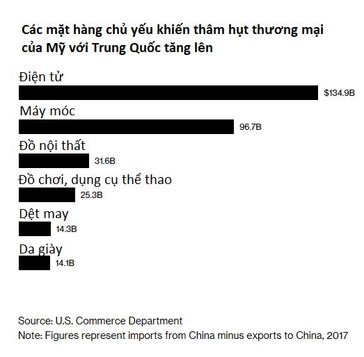 Tổng thống Trump tuyên bố tổng số hàng hóa Trung Quốc bị đánh thuế có thể lên đến 550 tỷ USD - Ảnh 1.