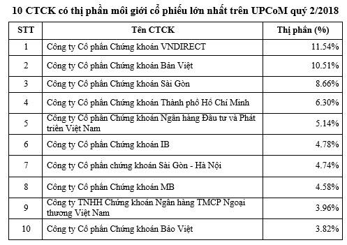 Thị phần HNX: SSI tiếp tục giữ ngôi đầu, VCBS trở lại top 10 - Ảnh 2.