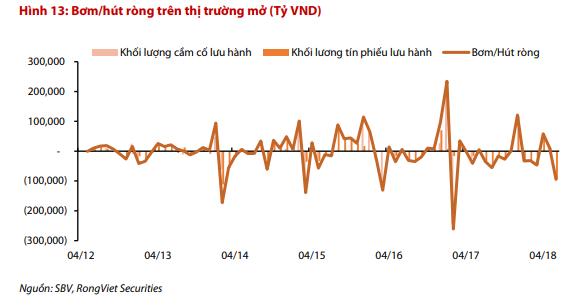 VDSC: Chênh lệch giữa lãi suất VND và USD trên liên ngân hàng có thể gây tình trạng đầu cơ và áp lực lên tỷ giá - Ảnh 2.